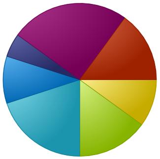 Excel Makro (VBA) ile Grafik Ekleme