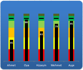 Excel Dashboard Yapımı 3 (Bullet Graph)