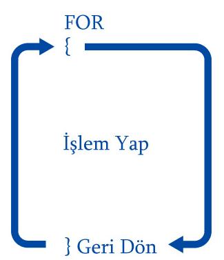 PHP For Döngüsü