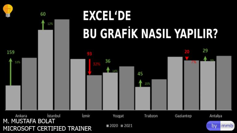 Excel'de Değişim Grafiği